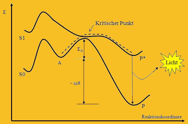 einfluss katalysator reaktionsenthalpie